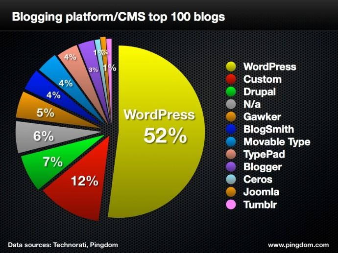 najpopularniejsze-blogi-690x517